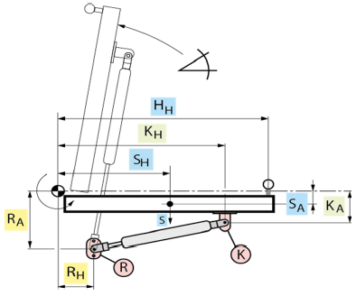 Gasfeder Berechnung